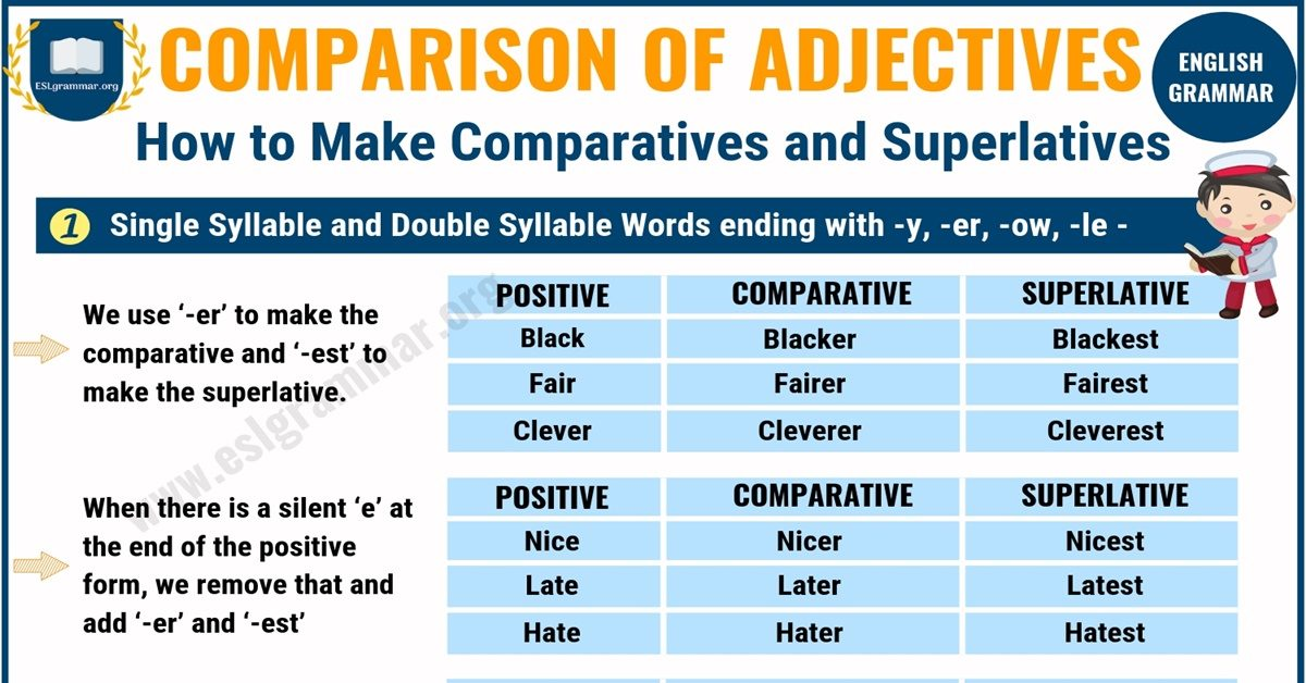 Comparative and Superlative Adjectives | Comparison of Adjectives 1
