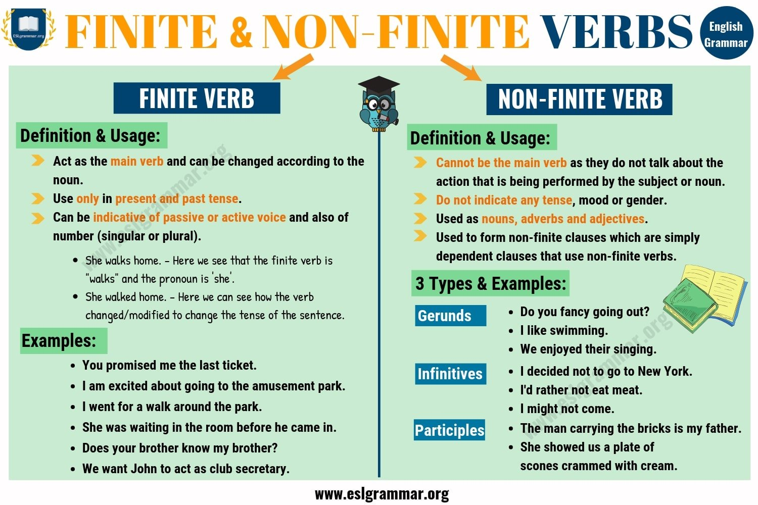 Finite and Non-Finite Verbs | Definition, Useful Rules & Examples