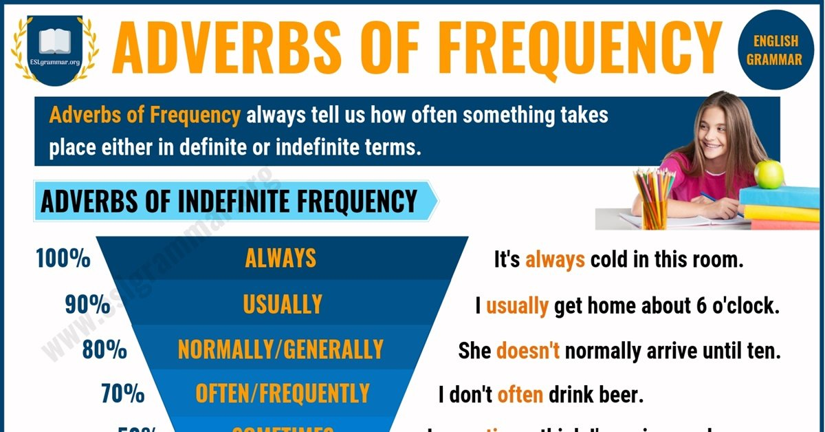 Adverbs of Frequency | 2 Types of Adverbs of Frequency with Useful Examples 1