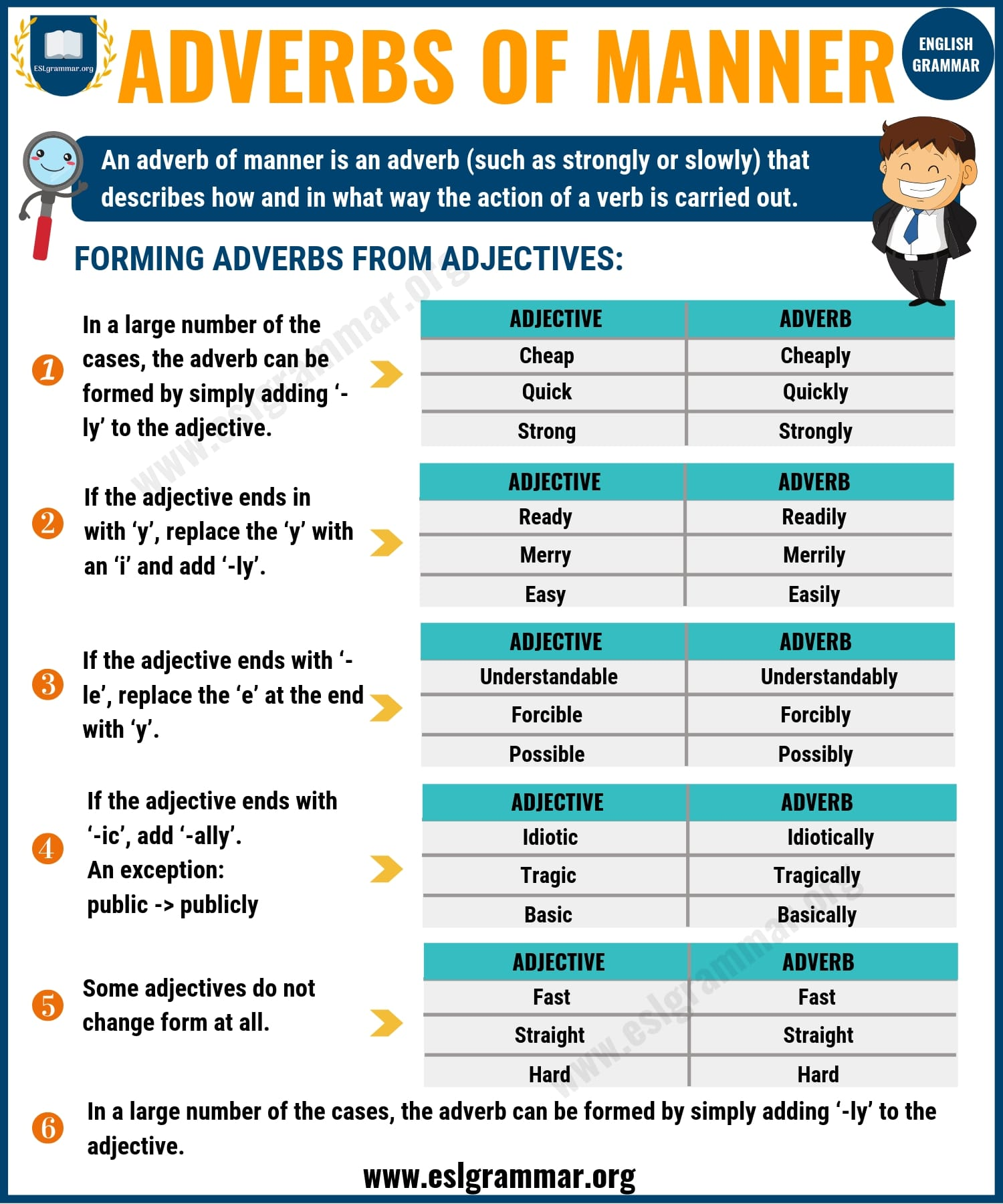 Adverbs: What is an Adverb? 8 Types of Adverbs with Examples 2