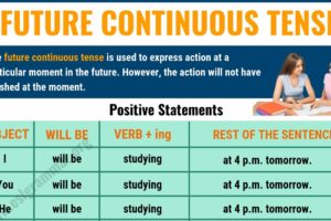 Future Continuous Tense: Definition & Useful Examples 12
