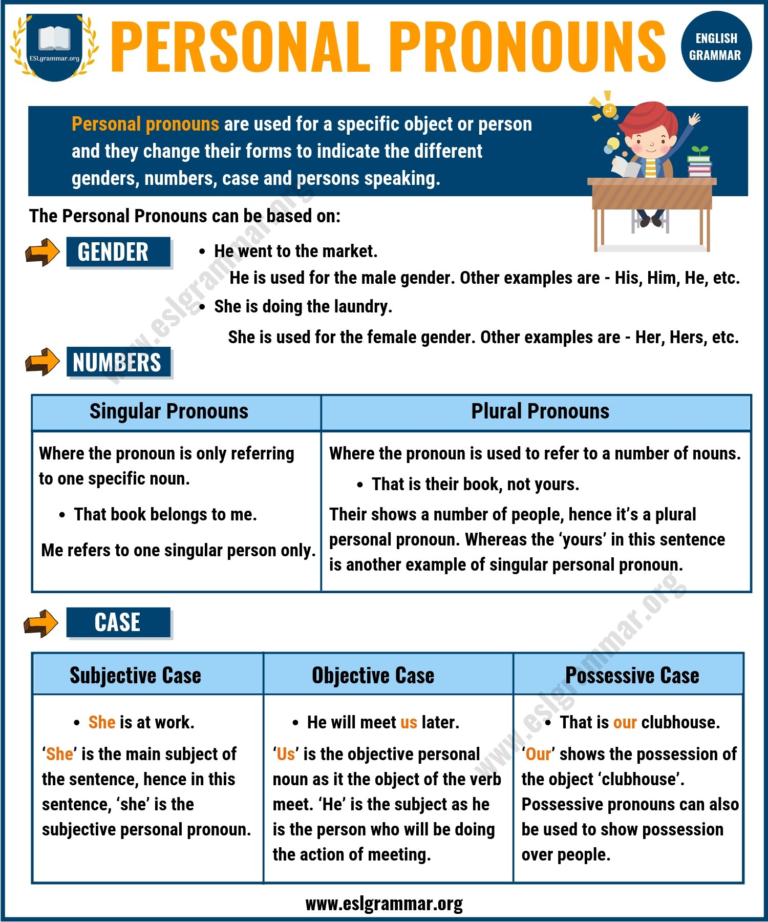 Types of Pronouns - Personal Pronouns | Infographic