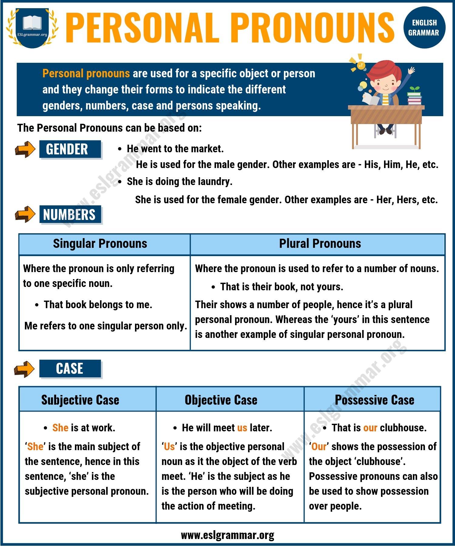 pronouns personal types pronoun examples english grammar esl demonstrative exercises infographic