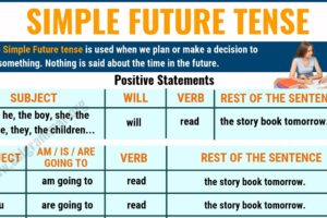Simple Future Tense: Definition and Useful Examples in English 7