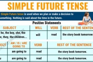 Simple Future Tense: Definition and Useful Examples in English 4