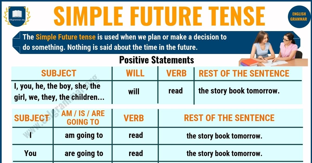 Simple Future Tense: Definition and Useful Examples in English 1