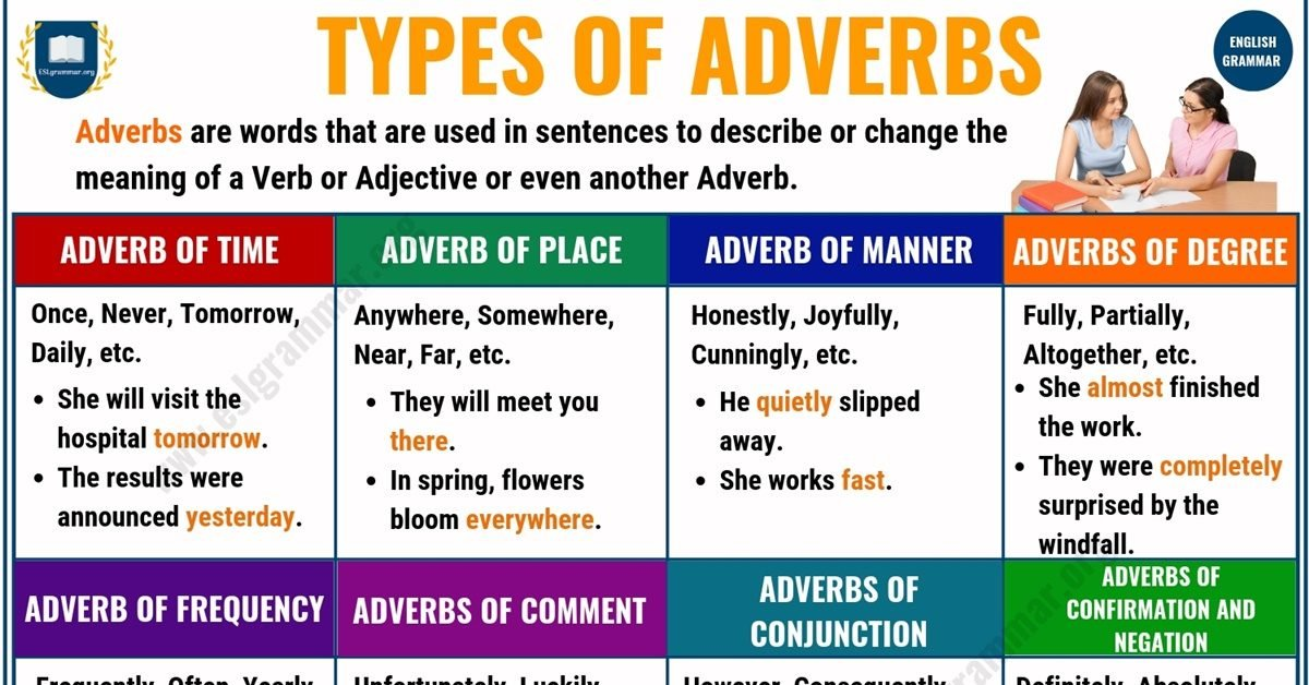 Adverbs: What is an Adverb? 8 Types of Adverbs with Examples 1