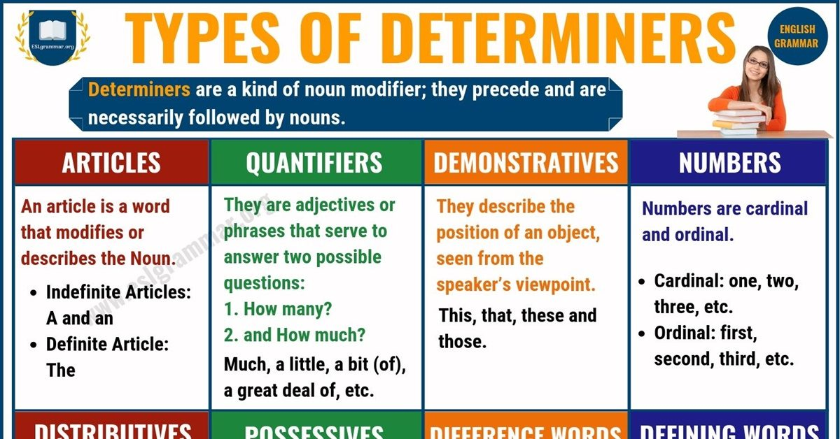 Determiner: Types of Determiners with Useful Examples 1
