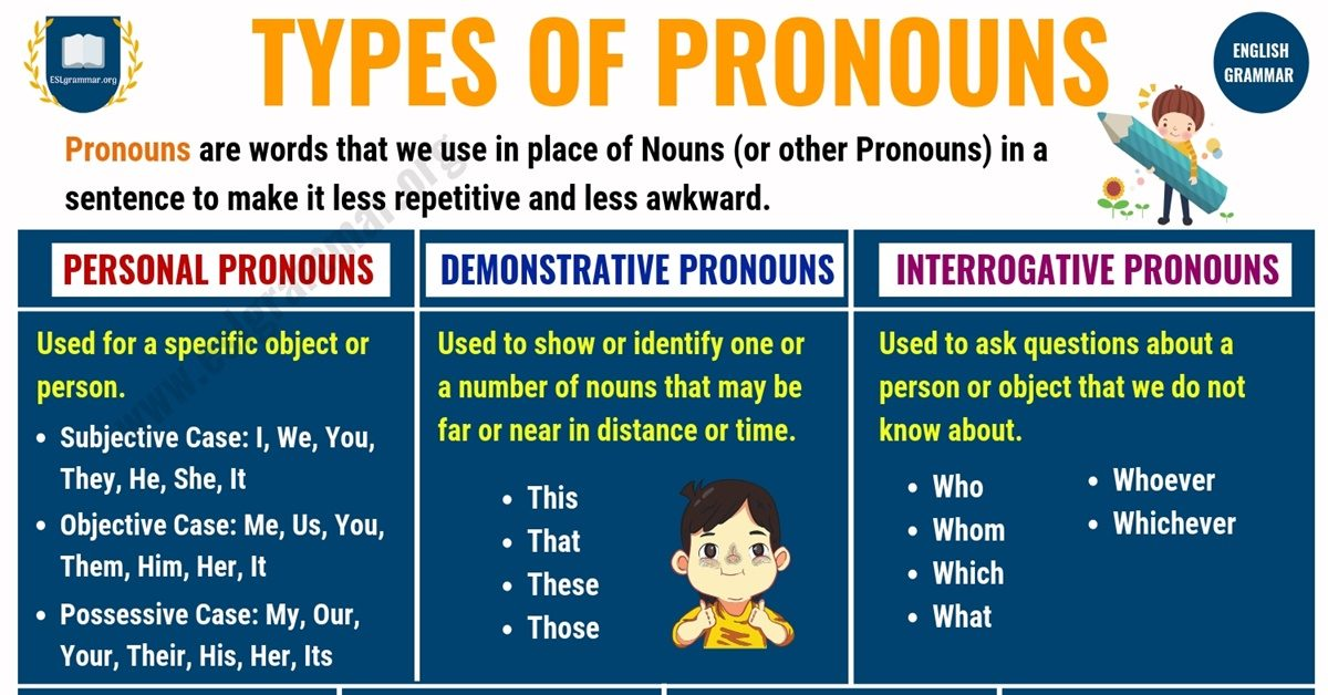 What is a Pronoun? 7 Types of Pronouns, Examples & Exercises 1