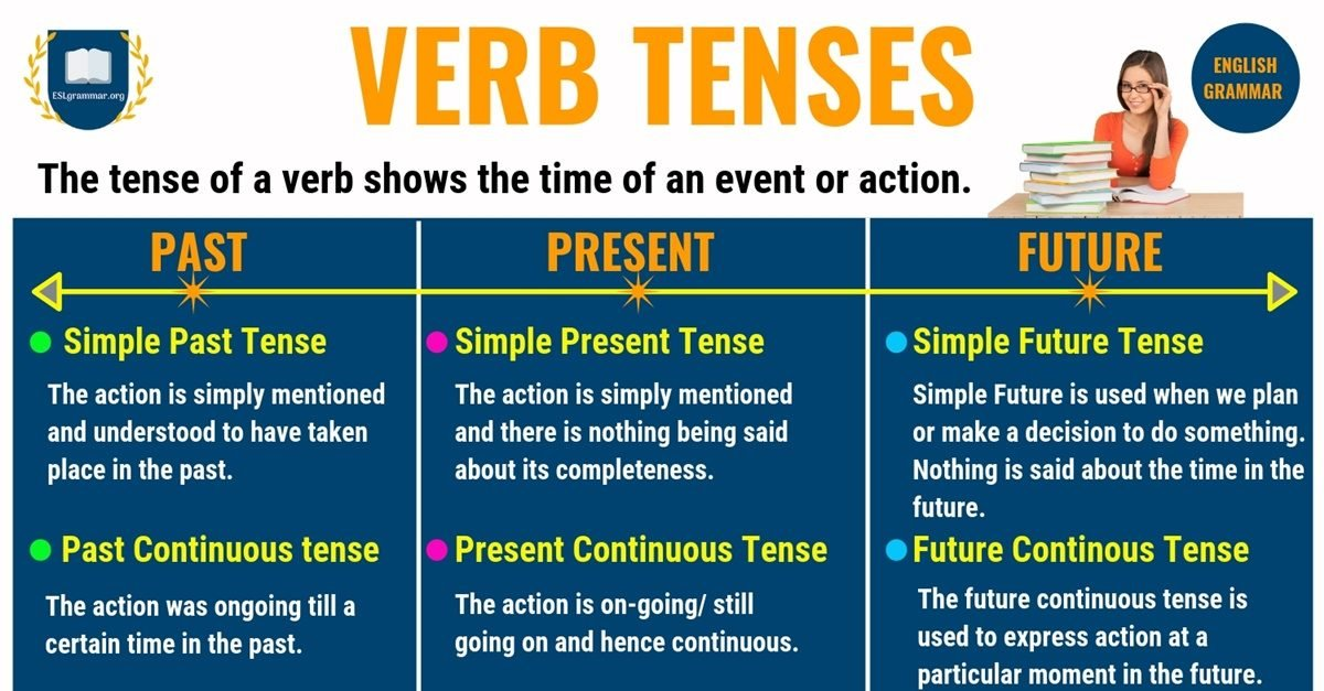 Verb Tenses: Past Tense, Present Tense & Future Tense with Examples 1
